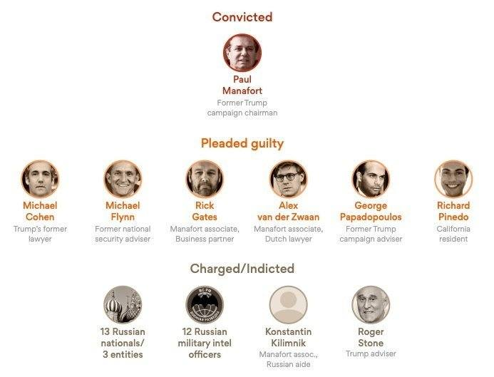 Trump Investigation - Convictions and Indictments